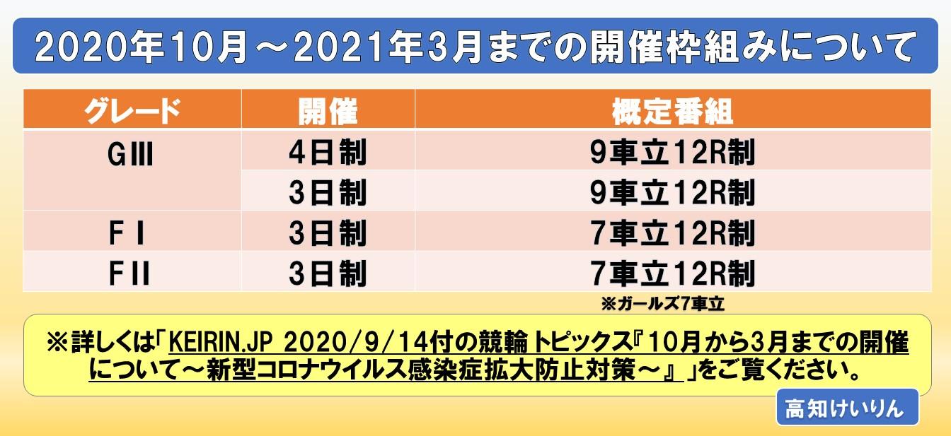 2020年10月~2021年3月の開催枠組みについて